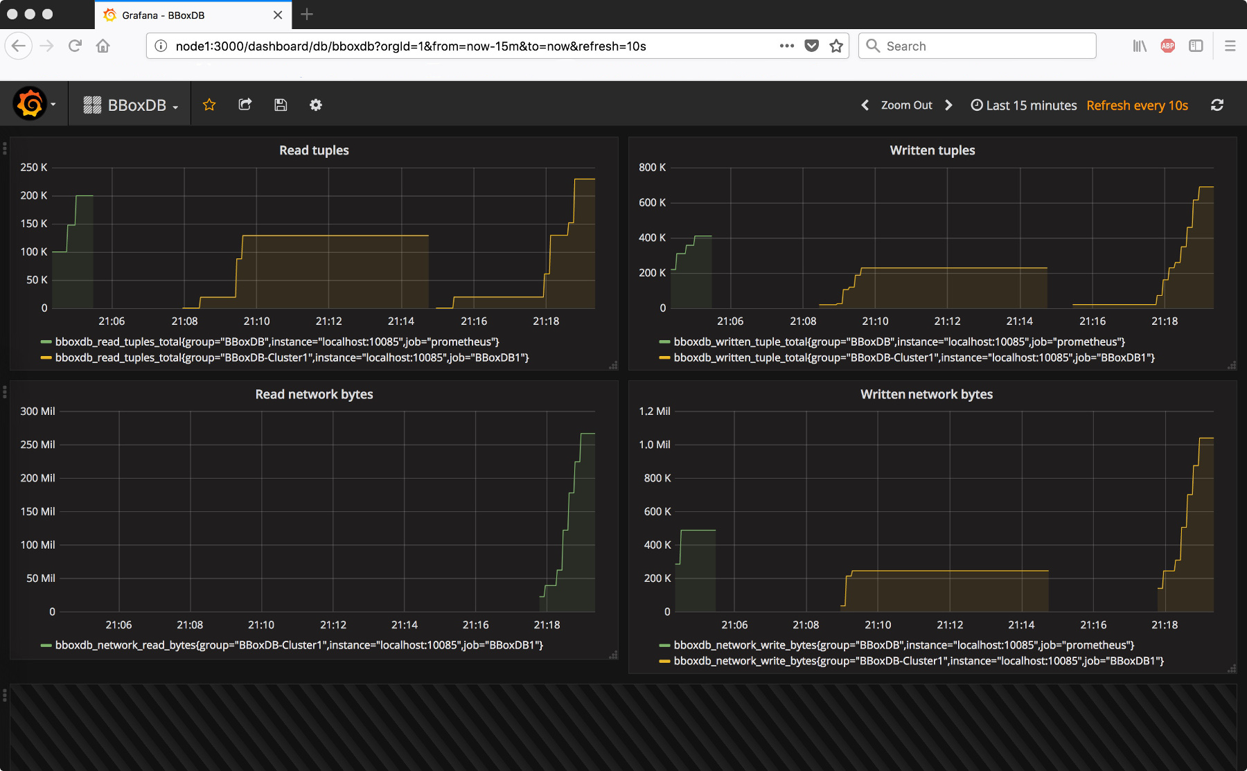 Performance counter visualized with grafana